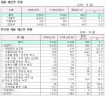 식약처 내년 예산 452억 증액 6044억 편성