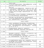 국회 농림축산식품해양수산위원회 국정감사 일정