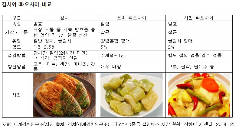 김치와 중국 파오차이의 차이점은? - 식품저널 foodnews